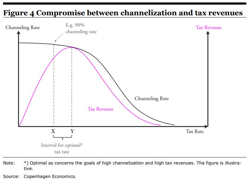 curva otima entre imposto e absorcao do mercado legal de jogo online