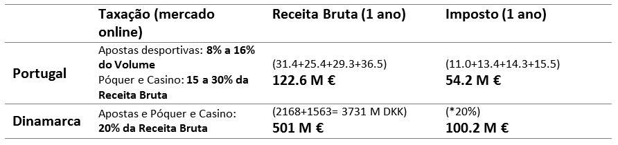 impostos jogo online portugal vs dinamarca